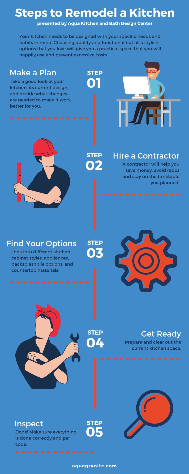 Steps to Remodel a Kitchen INFOGRAPHIC