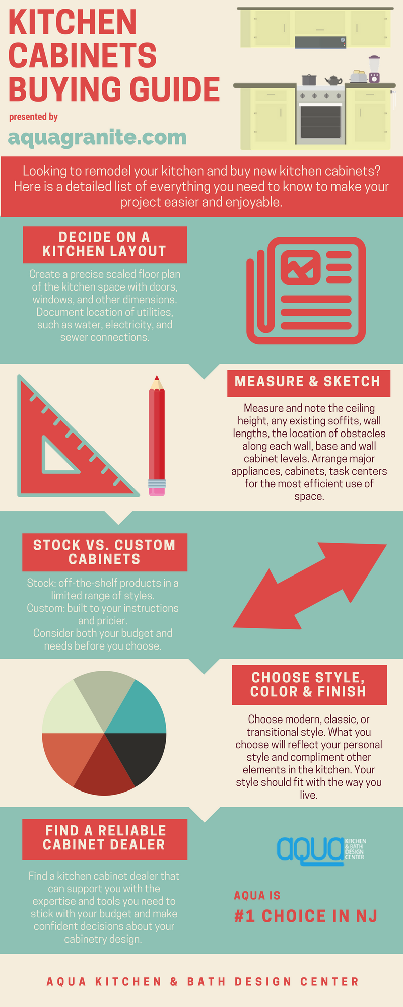 Kitchen Cabinets NJ Buying Guide Infographic