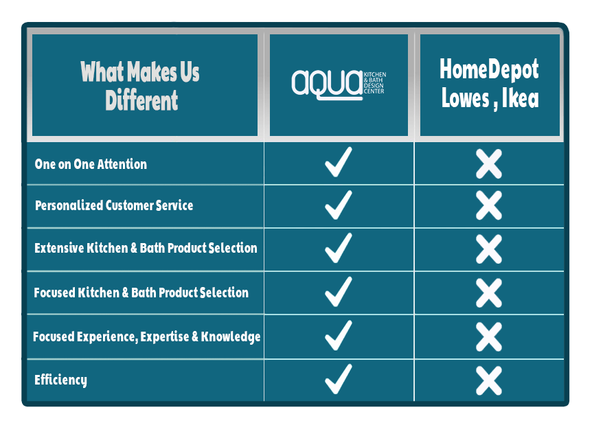 Why Buy from Aqua Kitchen and Bath Design Center vs Big Box Stores   Aqua Kitchen & Bath Design Center